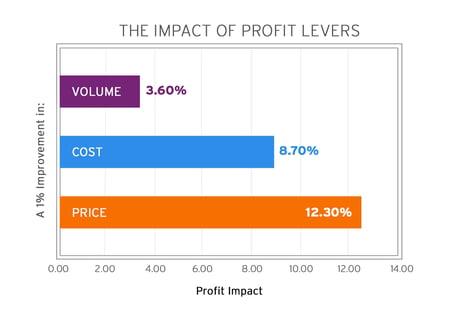 FRC-The Impact of Profit Levers-V2